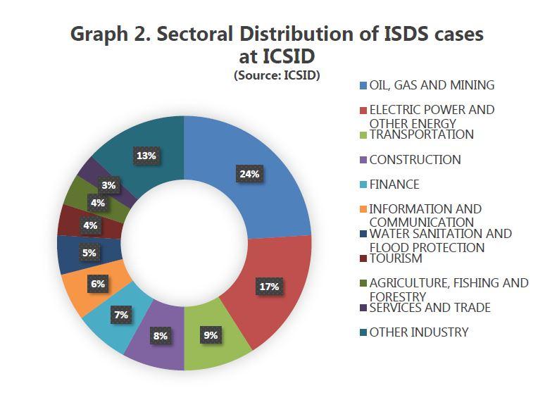 ISDS chart 2