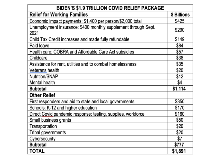 BIDEN'S $1.9 TRILLION COVID RELIEF PACKAGE