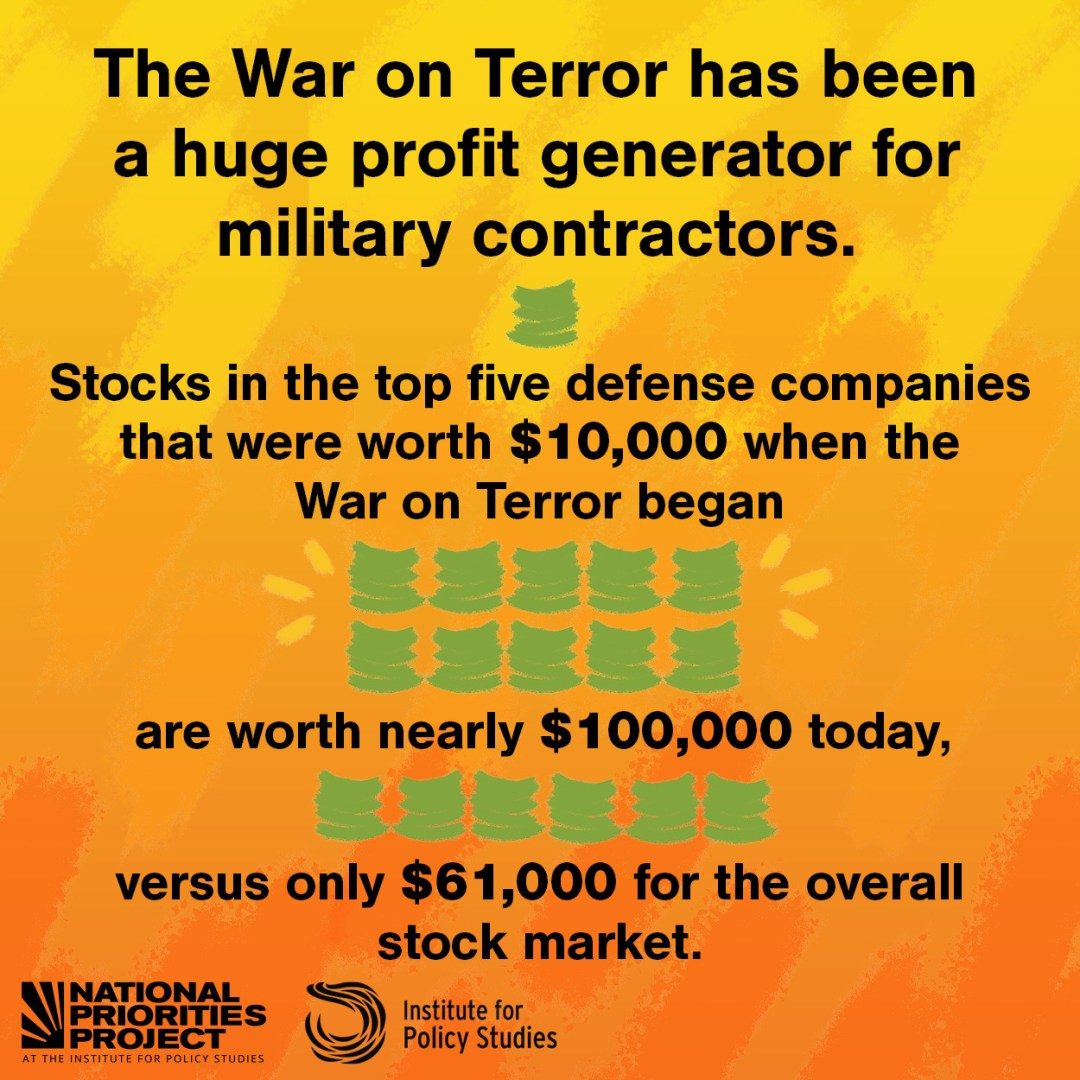 """A graphic with a bright yellow and red background says """"The War on Terror has been a huge profit generator for military contractors. Stocks in the top five defense companies that were worth $10,000 when the War on Terror began are worth nearly $100,000 today, versus only $61,000 for the overall stock market. """" Each number is accompanied by an illustration of a proportionate amount of money. Underneath are the logos for the National Priorities Project and the Institute for Policy Studies."""