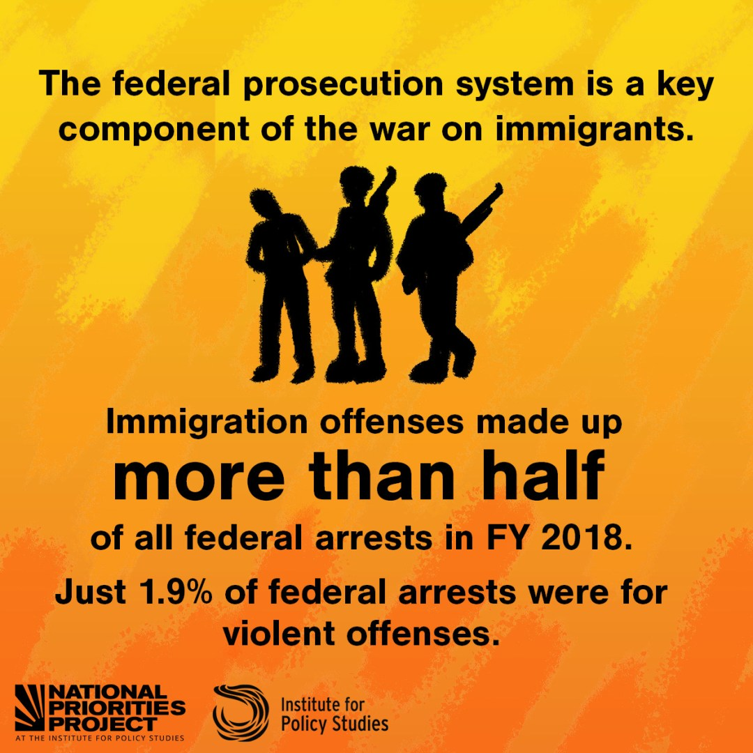 """A graphic with a bright yellow and red background says """"The federal prosecution system is a key component of the war on immigrants. Immigration offenses made up more than half of all federal arrests in FY 2018. Just 1.9% of federal arrests were for violent offenses. """" The text is accompanied with a silhouetted illustration of a person hanging their head while being arrested by two heavily armed federal officers. Underneath are the logos for the National Priorities Project and the Institute for Policy Studies."""