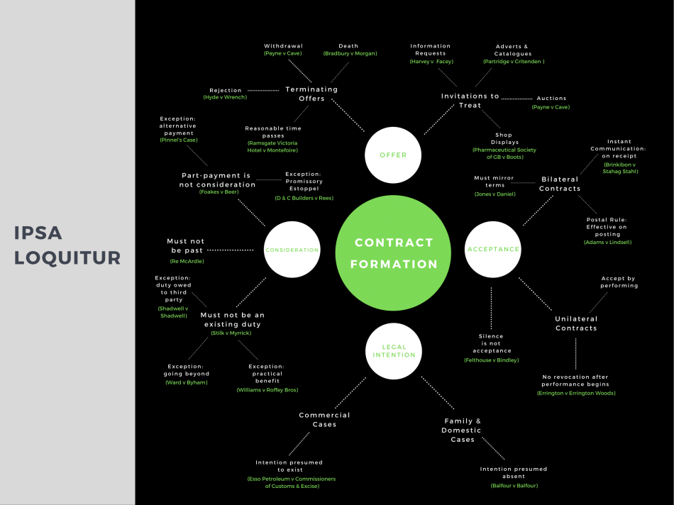 Contract mind map green and black