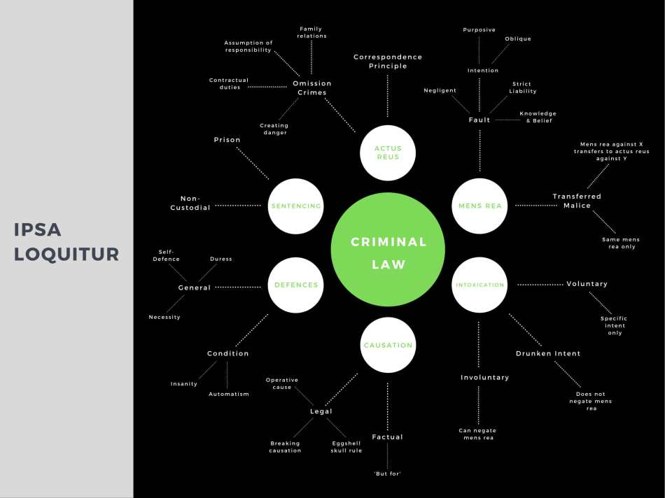 criminal law mind map green