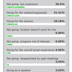 ISSCR 2013 poll results: encouraging for ISSCR, but more travel awards needed