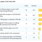 Hannah near-perfect reprogramming voted as iPS cell paper of 2013
