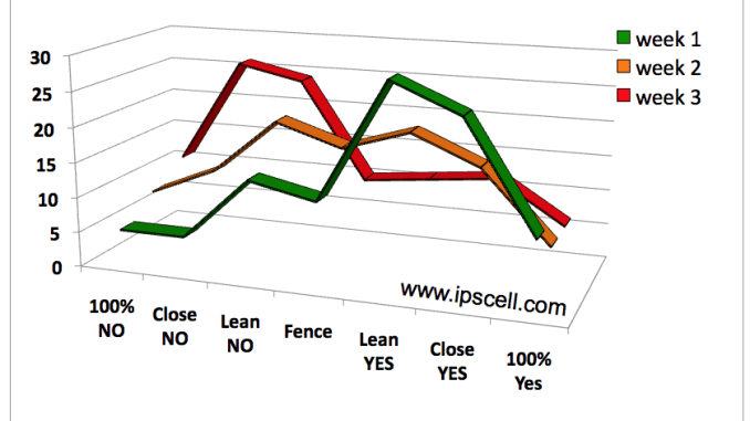 STAP stem cell polling