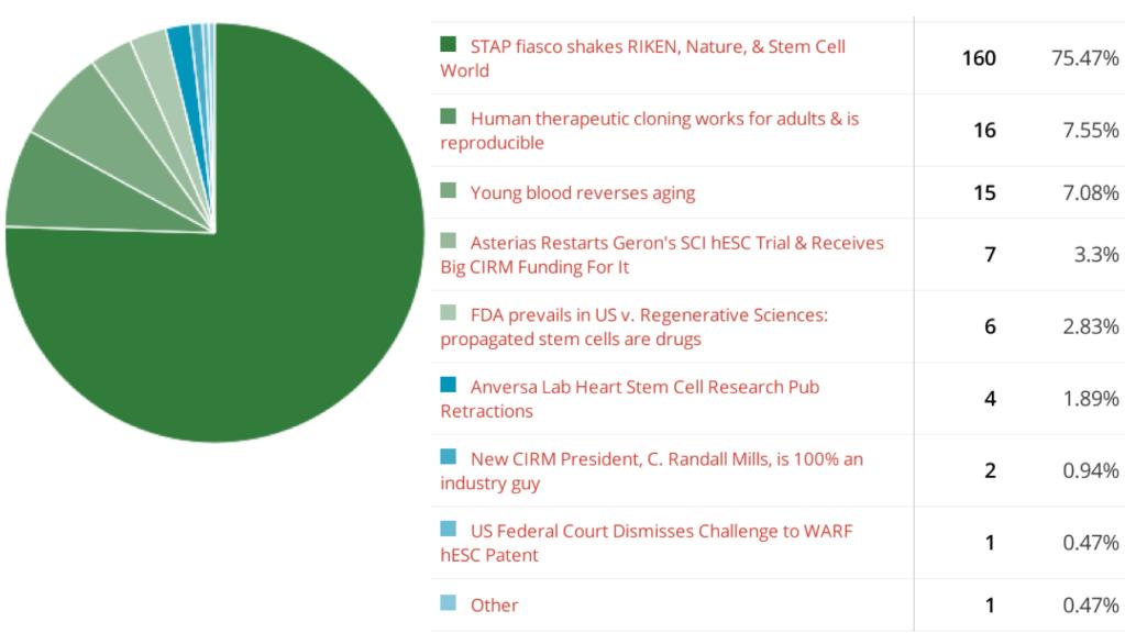 stem-cell-polls-2014