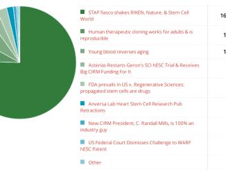 stem cell polls 2014