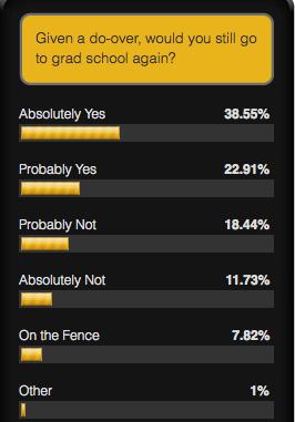 Grad school poll