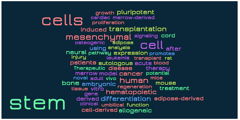 word-cloud-stem-cell15