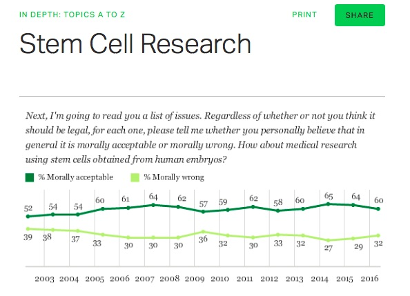 Gallup-Poll-embryonic-stem-cells