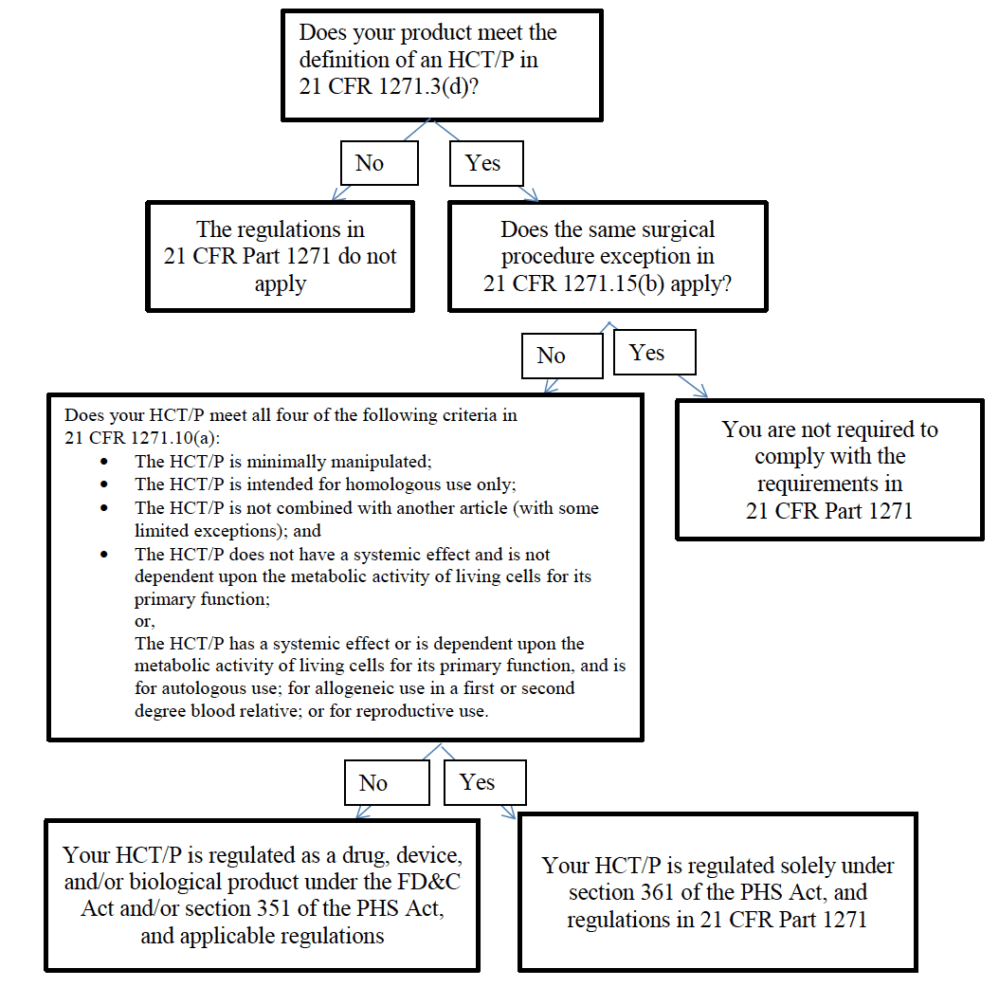 FDA-stem-cell-policy-flow-chart-e1510854295902