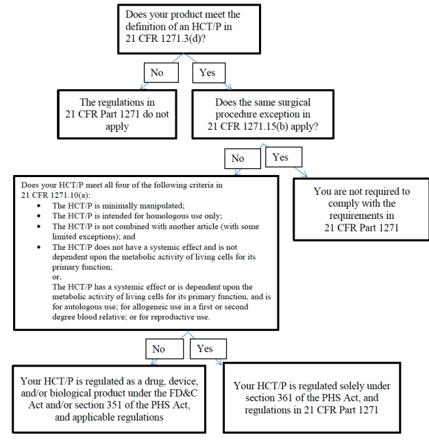 FDA stem cell policy flow chart
