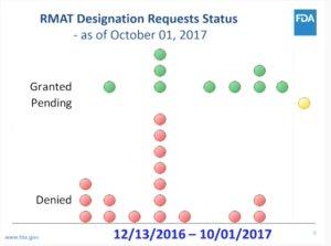 FDA RMATs