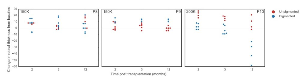 Supplemental Figure 3, Mehat, et al. AAO Journal 2018