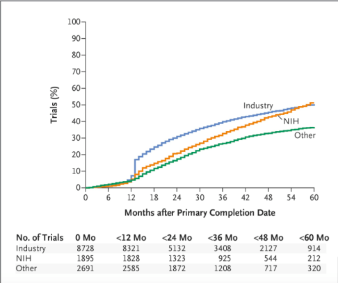 Figure 2, NEJM, Anderson et al on Clinicaltrials.gov 2015
