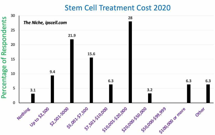 Stem cell therapy cost polling data 2020 The Niche