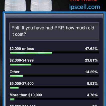 prp cost polling data, platelet rich plasma