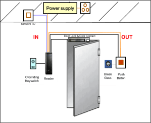 BioDscan Access Control  IPSEC ENGINEERING SDN BHD