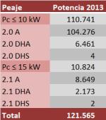 por-que-sube-el-precio-de-la-potencia-electrica-y-baja-la-energia-img3