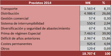 costesprovisionales2014