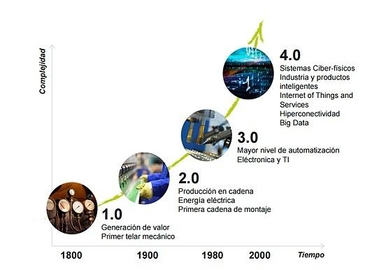 Industria 4.0 desarrollo industrial
