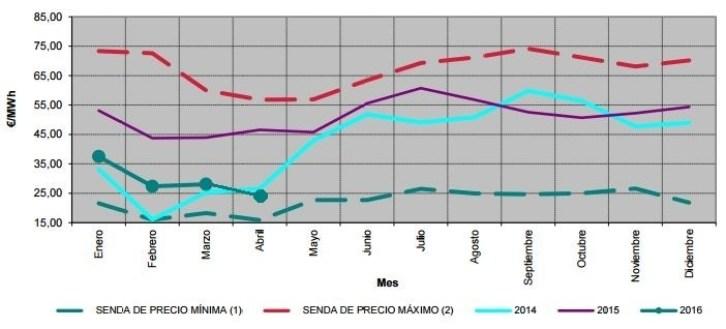 Precio diario electricidad 2015-2016
