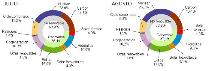 comparacion-renovables