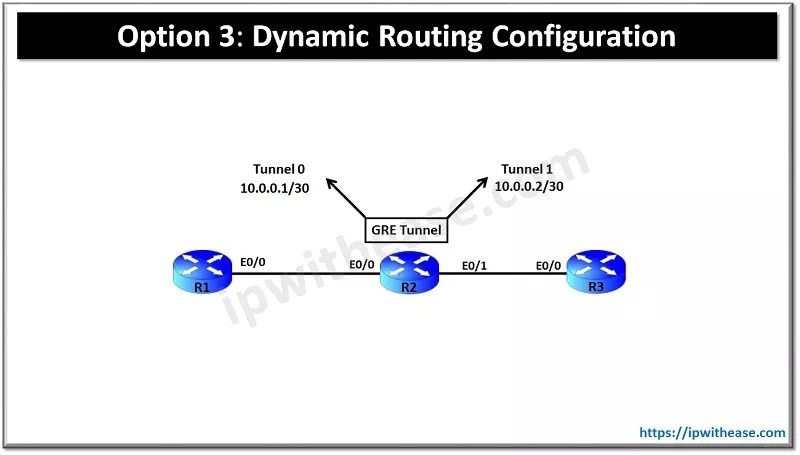 Dynamic Routing Configuration