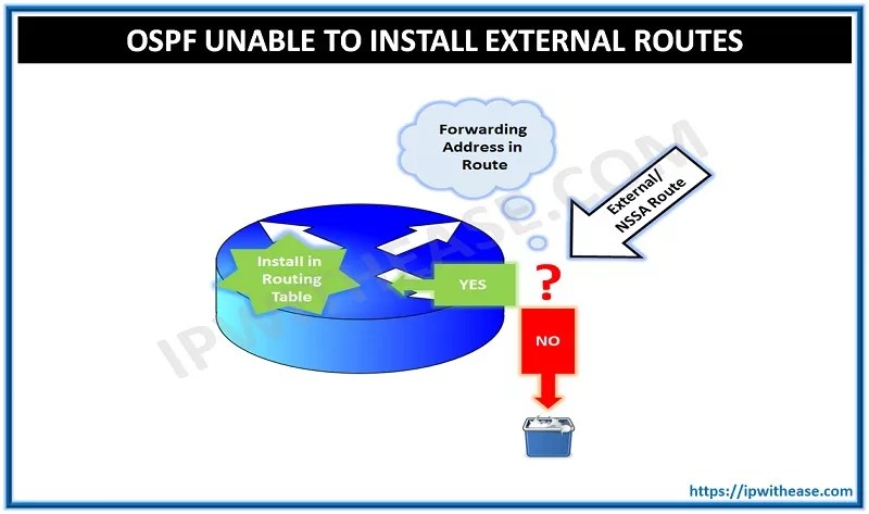 OSPF: Unable to install external routes