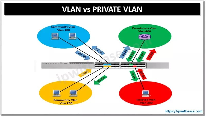 VLAN VS PRIVATE VLAN