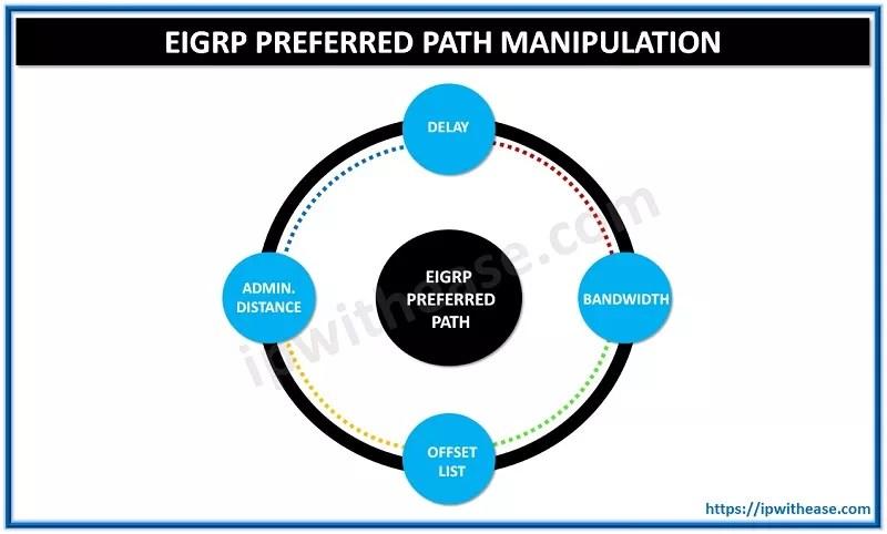 EIGRP PREFERRED PATH