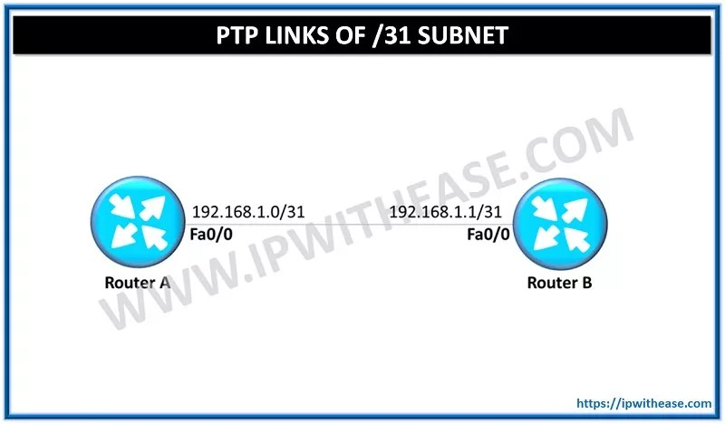 PTP LINKS (POINT TO POINT LINKS)