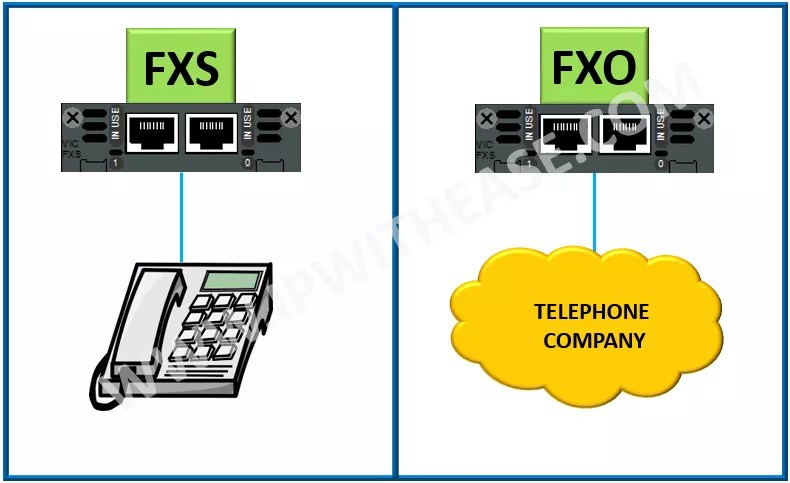 FXS vs FXO | IP With Ease | IP With Ease