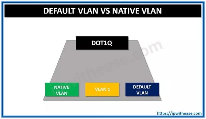 Default VLAN VS Native VLAN