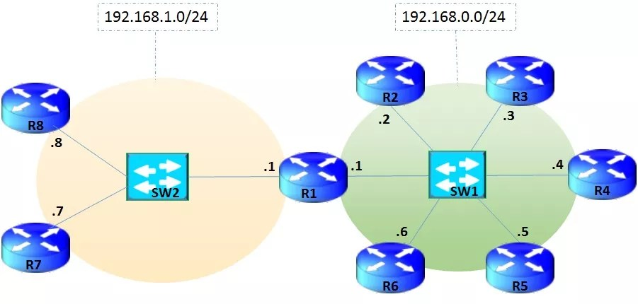 Ping-Braodcast-and-Network-address