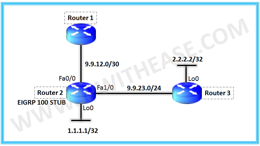 eigrp stub connected