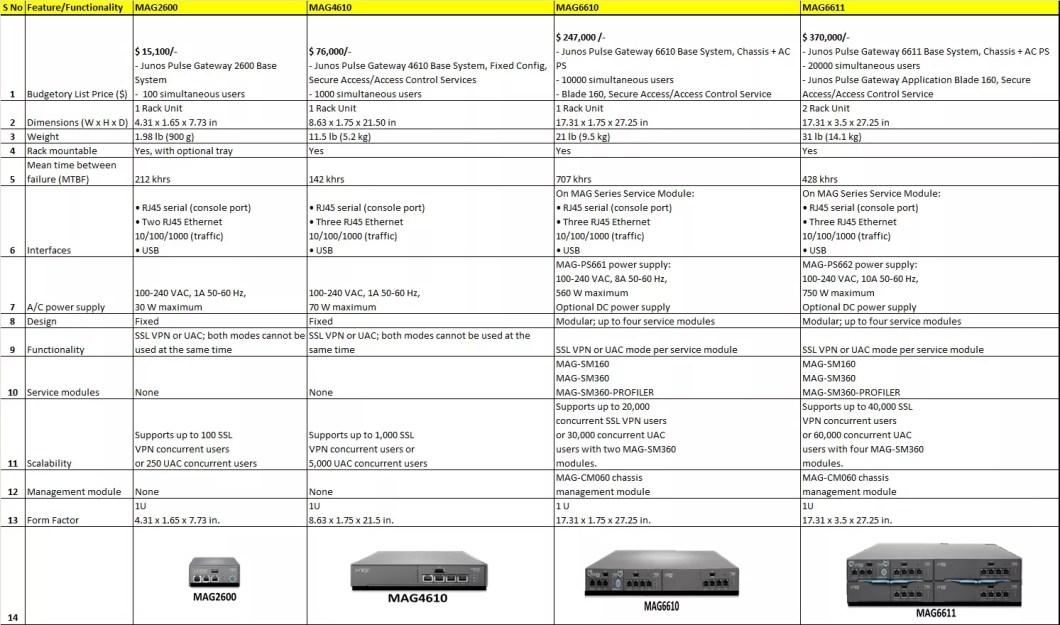 juniper-mag-ssl-vpn-comparison