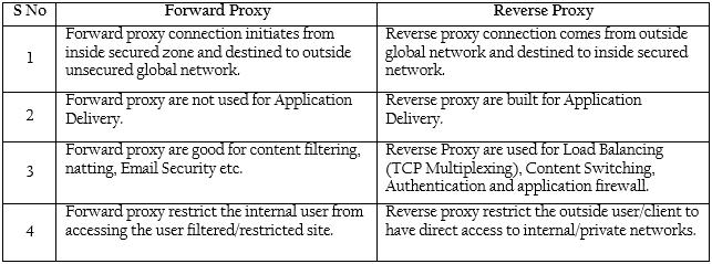 forward-proxy-vs-reverse-proxy-01