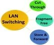 lan-switch-modes-of-operation