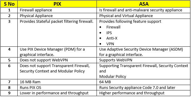 pix-vs-asa-01