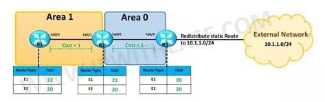 ospf-external-e1-and-e2-routes