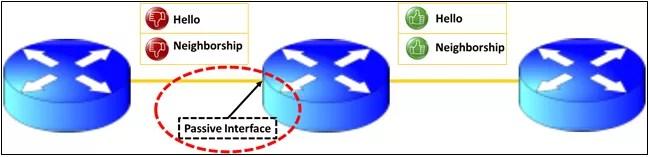 ospf-passive-interface