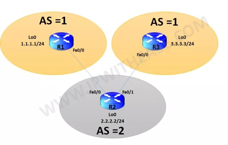 allowas-in-configuration-in-bgp