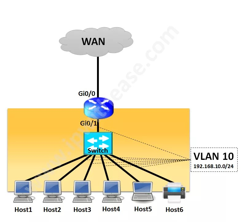 Network Design – Cisco Router for Branch site with 5-6 endpoints