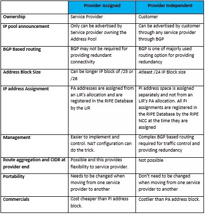 provider-independent-vs-provider-assigned-ip-address-space
