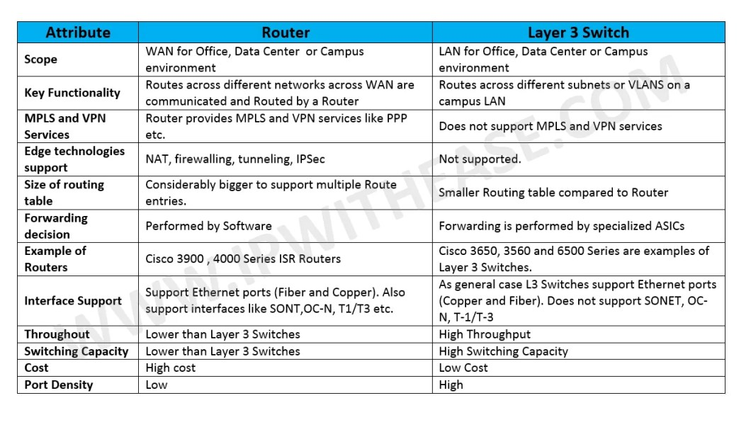 Difference Between Router and Layer 3 Switch | IP With Ease | IP