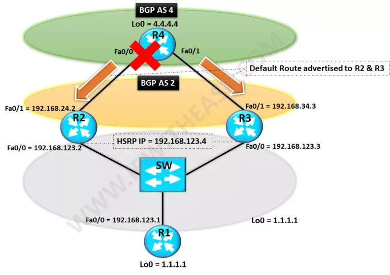 hsrp-with-default-route-tracking