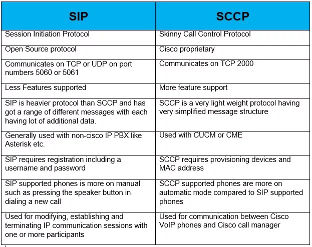 SIP VS SCCP | IP With Ease