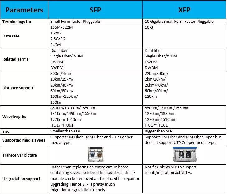 sfp-vs-xfp