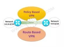 difference-between-a-policy-based-vpn-and-a-route-based-vpn